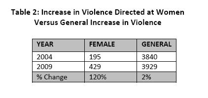 Violence against women TV